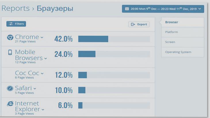 процент популярности