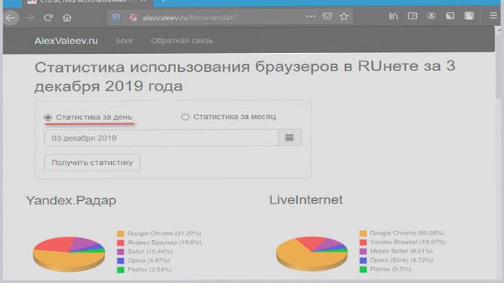 Статистика Яндекс.Радар и LiveInternet